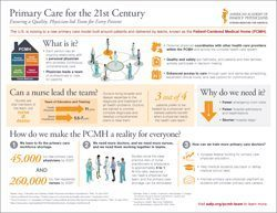 Primary Care for the 21st Century: Ensuring a Quality, Physician-led Team for Every Patient -- Primary Care for the 21st Century: Ensuring a Quality, Physician-led Team for Every Patient -- America... | Healthy Vision 2020 | Scoop.it