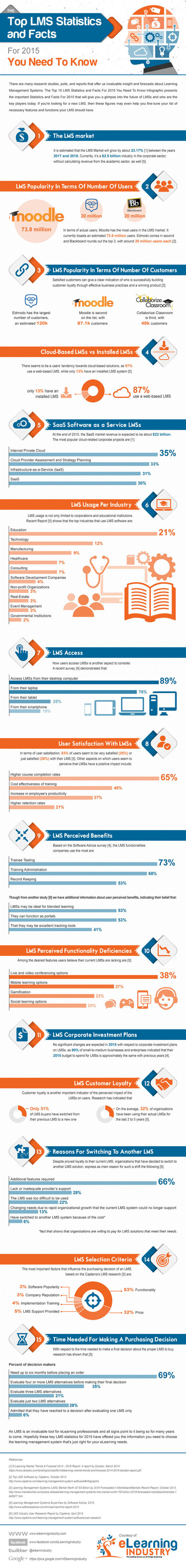 Top LMS Stats and Facts For 2015 Infographic You Need To Know | Learning & Mind & Brain | Scoop.it