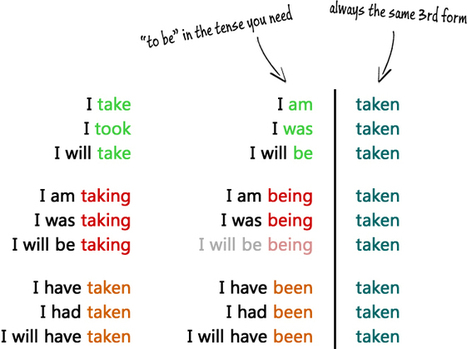 Passive Voice | Think in english | Scoop.it