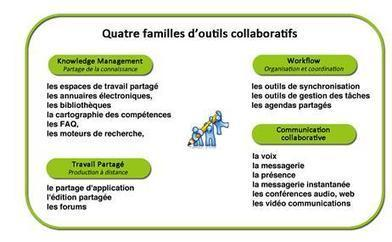 Outils de travail collaboratif : que choisir ? | Innovation sociale et internet | Scoop.it