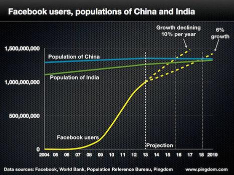 Facebook, premier pays au monde ? | médias sociaux, e-reputation et web 2 | Scoop.it