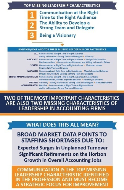 CPACA releases infographic, leadership insights | CPA Learning | Scoop.it