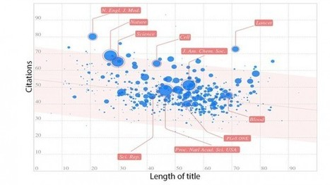 In brief, papers with shorter titles get more citations, study suggests | El rincón de mferna | Scoop.it