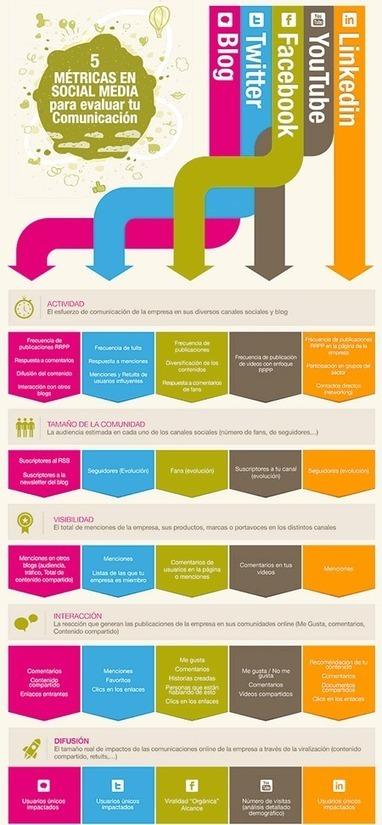 5 Poderosas herramientas gratis para tus informes de resultados en redes sociales. | Social Media | Scoop.it