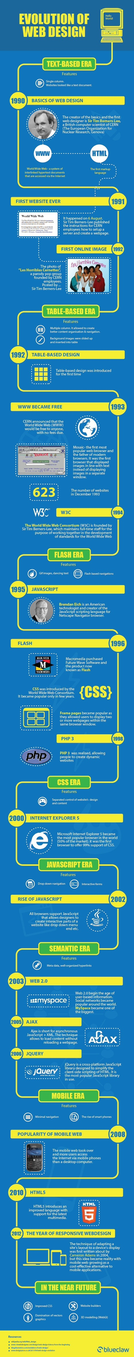 Evolution of Web Design  #infographic | Digital Brand Marketing | Scoop.it