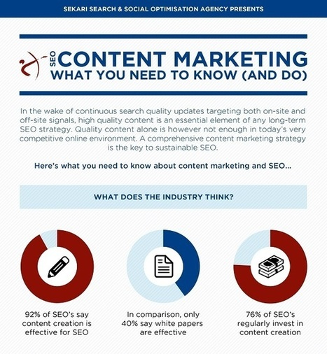 The Importance of Content Marketing When Building SEO Strategies [Infographic] | Website Development Trends | Scoop.it