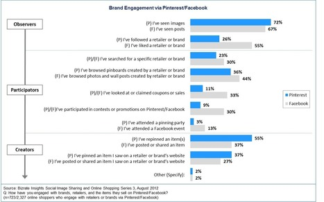 Online Consumer Pulse Pinterest vs. Facebook: Which Social Sharing Site Wins at Shopping Engagement? | Pinterest | Scoop.it