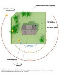 Construire une maison conforme à la Réglementation Thermique ... | La Réglementation Thermique 2012 | RT2012 | Scoop.it
