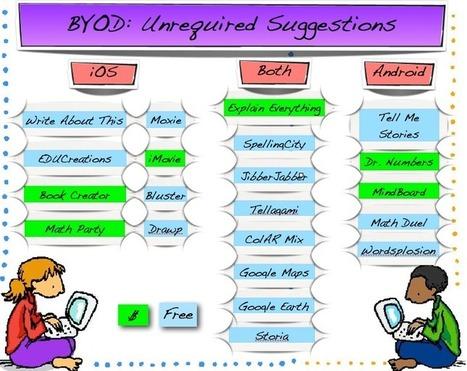 BYOD App Ideas » Third Graders, Dreaming Big   ipads   Scoop.it
