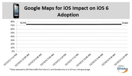 Impact Of New Google Maps App On iOS 6 Adoption Found To Be Minimal | From the Apple Orchard | Scoop.it