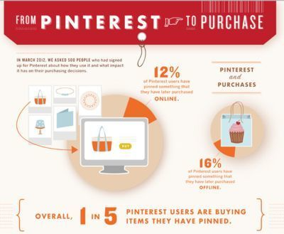 Moving Customers from Pinning to Purchase | Infographics | Artdictive Habits : Sustainable Lifestyle | Scoop.it