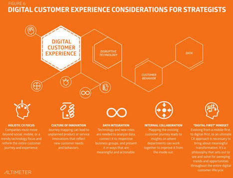 The digital customer experience – connecting the dots | Designing design thinking driven operations | Scoop.it