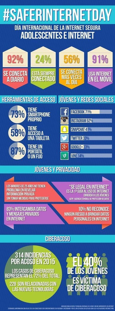 Infografía con datos sobre las costumbres de los jóvenes en Internet | E-Learning, M-Learning | Scoop.it