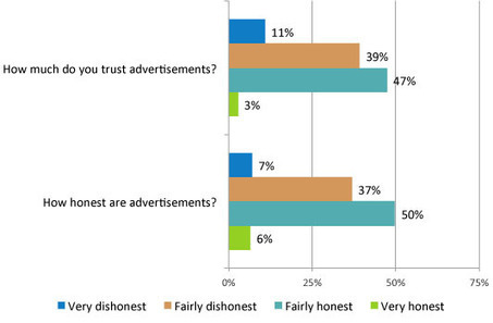 Truth in advertising: 50% don't trust what they see, read and hear | Consumer Empowered Marketing | Scoop.it
