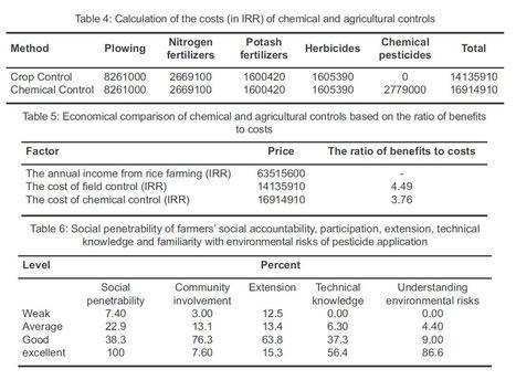Financial Comparison of Disease Management Methods of Rice Blast Disease in Langerood County, Iran   Rice Blast   Scoop.it
