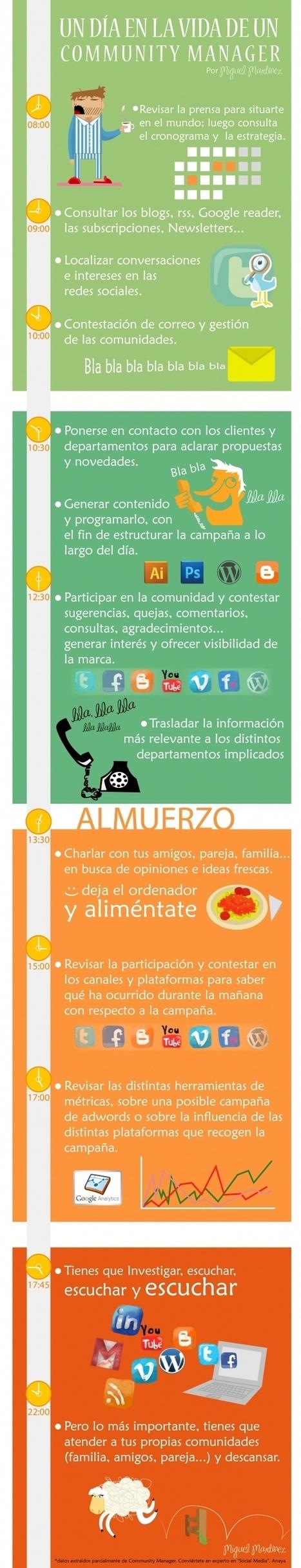Un día como Community Manager. | Seo, Social Media Marketing | Scoop.it