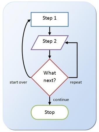 How to Flowchart in Microsoft Word 2007 and Word 2010 | BreezeTree | Scoop of Computers | Scoop.it