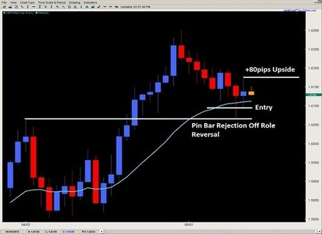 Consider The Unlimited Benefits Of Forex Trading Forums | Day Trading Forums | Scoop.it