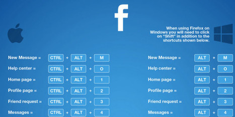 Infographic: The guide to social media shortcuts - B2B News Network | Content | Scoop.it