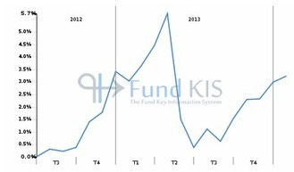 FR0011129717 - AXA SELECTIV' IMMO: Synthèse | Fonds OPCVM les plus consultés sur Fund KIS | Scoop.it
