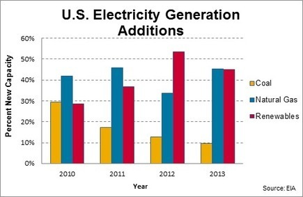 Shifting to Renewable Energy Can Save U.S. Consumers Money | World Resources Institute | Sustainable Futures | Scoop.it