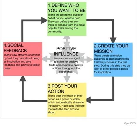 4 étapes pour favoriser la confiance et la pensée créative de vos étudiants | Long life learning : anytime, anywhere | Scoop.it