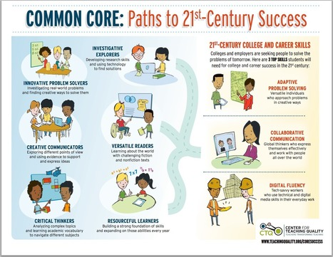 Key Learning Skills That Lead to 21st Century Success (Free Downloadable Poster ) ~ Educational Technology and Mobile Learning | Some | Scoop.it