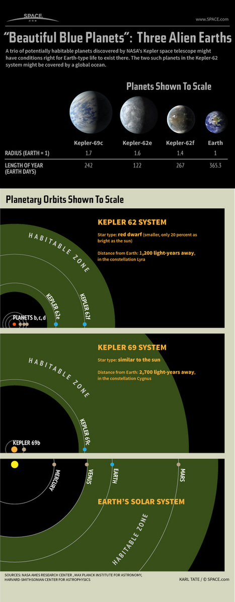 Scienzaltro - Astronomia, Cielo, Spazio: Pianeti abitabili, nuove Terre. O no ? | Planets, Stars, rockets and Space | Scoop.it
