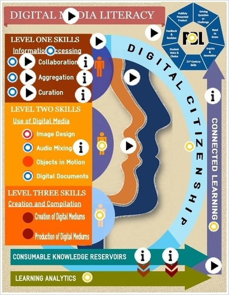 Digital Media Literacy by digitalsandbox1 | CGS Literacy, Learning and ICT | Scoop.it