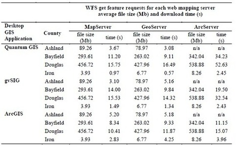 Comparativa ArcGIS, gvSIG y QuantumGIS (peticiones WFS) | Geoprocessing | Scoop.it