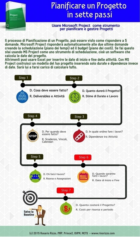 Infografica: Pianificare un Progetto in 7 passi con Microsoft Project | MSProject, ProjectLibre & Scheduling Tools | Scoop.it