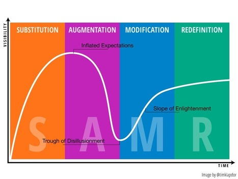 The Problem with SAMR | the spicy learning blog ~ education ... | Technology and Education in the 21st Century | Scoop.it