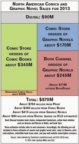 Comics, Graphic Novels Market Hit $870 Million in 2013 | Graphic novels in the classroom | Scoop.it