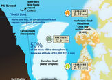 Infographic: Earth's Atmosphere Top to Bottom | Science Sites | Scoop.it