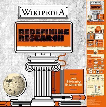 Redefinición de la Investigación  | wikipedia #infografía | Noticias, Recursos y Contenidos sobre Aprendizaje | Scoop.it