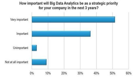 SPs Are Just Getting Started with Big Data | Telecom Reseller | Scott's News on Big Data in Telecom | Scoop.it