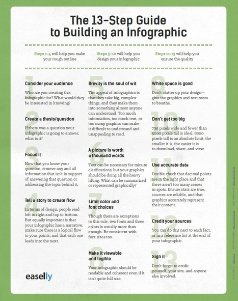 Helpful Hints and How-To's for Creating Infographics that Engage, Attract, and Educate! | Digital Literacy | Scoop.it