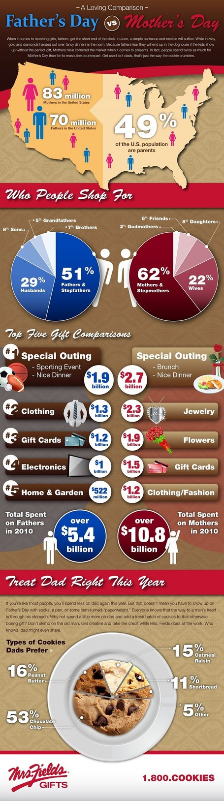 Loving Comparison of Our Life: Father's Day vs Mother's Day | All Infographics | All Infographics | Scoop.it