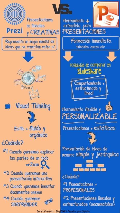 ¿PowerPoint o Prezi? #infografia #infographic   HERRAMIENTAS TIC´S EN EDUCACIÓN   Scoop.it