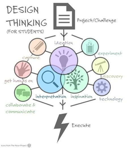 MindShare Learning: Design Thinking | Learning Happens Everywhere! | Scoop.it