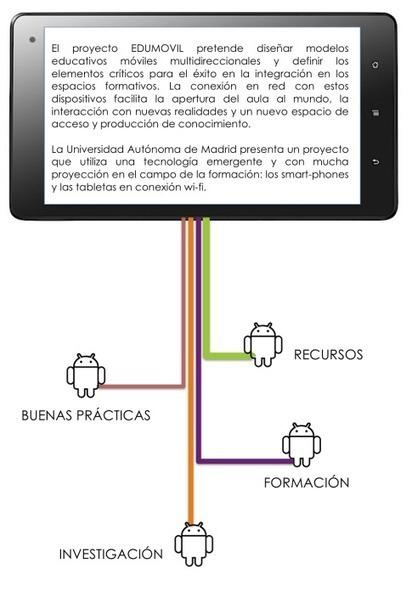 Banco de Recursos TIC y APPs para EDUCACIÓN FÍSICA | EDUCACION FISICA 2 MIXTA | Scoop.it