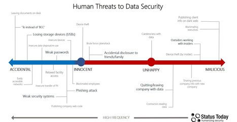 Human Threat To Cyber-Security — Thoughts by StatusToday | Secure communication | Scoop.it