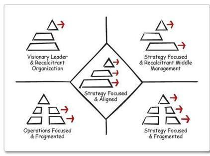 Fragmentation | Managing Complexity | Scoop.it