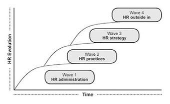 #RRHH El futuro del #trabajo: Tenemos que hablar: cambiar la relación entre 'negocio' y RH por @jserranop | Making #love and making personal #branding #leadership | Scoop.it