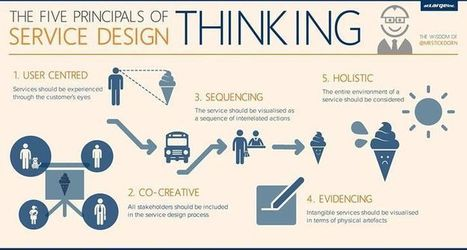 Marketing vs Design Thinking: Lessons Learned | DESIGN THINKING | methods & tools | Scoop.it