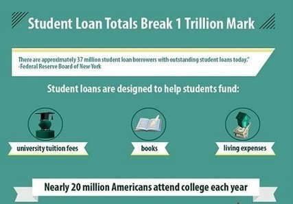 Infographic released provides statistics on outstanding student loan debt | News | Scoop.it