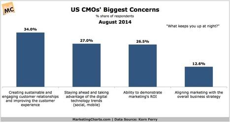 US CMOs Rank Key Concerns - Marketing Charts | Experiential Marketing | Scoop.it