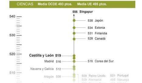 ¿Por qué sale tan bien Castilla y León en el Informe PISA? | Educación a Distancia y TIC | Scoop.it