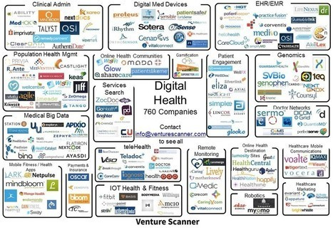 Digital Health Market map | Venture Scanner | eSalud Social Media | Scoop.it
