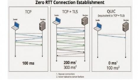 Google prepara un protocolo más rápido para Internet llamado QUIC - Nerdilandia   El rincón de mferna   Scoop.it